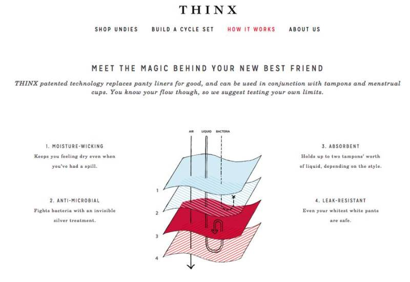 thinx schematic showing the four layers of the leak-proof panties