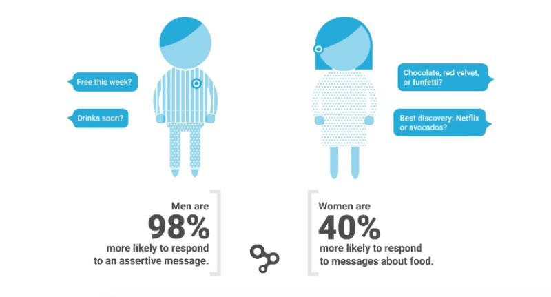 hinge gender matters