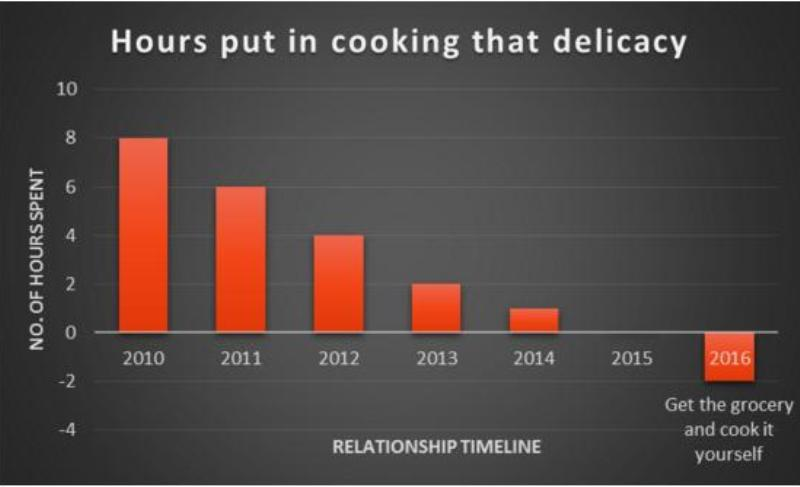 Valentine's Day graphs_New_Love_Times