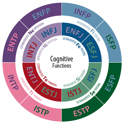 myers briggs personality traits _new_love_times